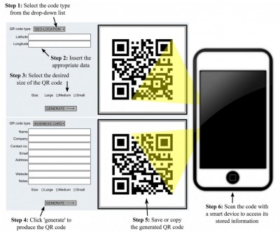 Figure 1. The production of QR Codes (based on https://zxing.appspot.com; accessed 19 November 2015): to create a QR Code, the type of code is selected (e.g. text, URL, geo-location) and the data tabs change accordingly; the required information is inserted and a QR Code is generated and displayed on the page.